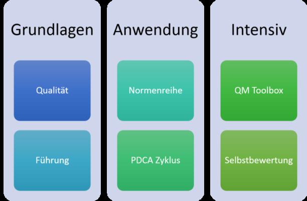 Qualitätsmanagement Bernd Blase